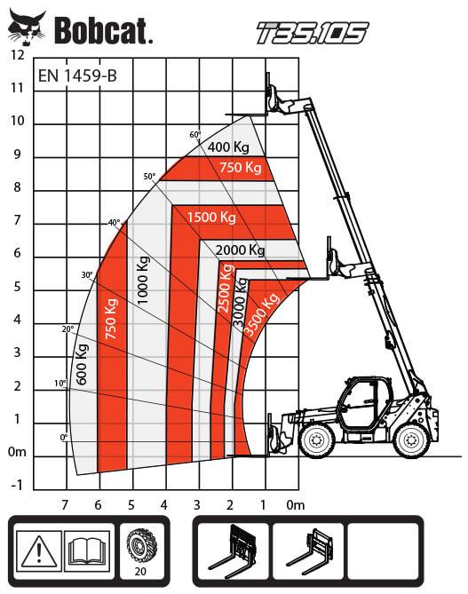 T35.105 таблица на натоварванията