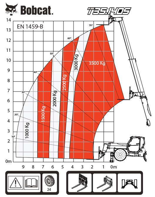 T35.140S таблица на натоварванията