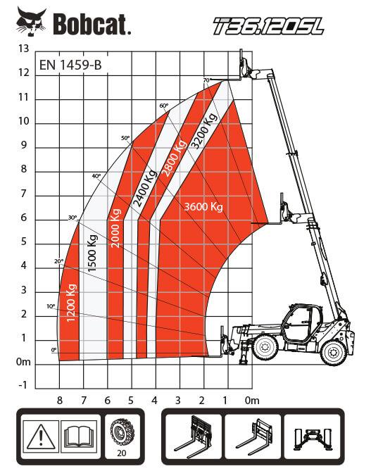 T36.120SL таблица на натоварванията