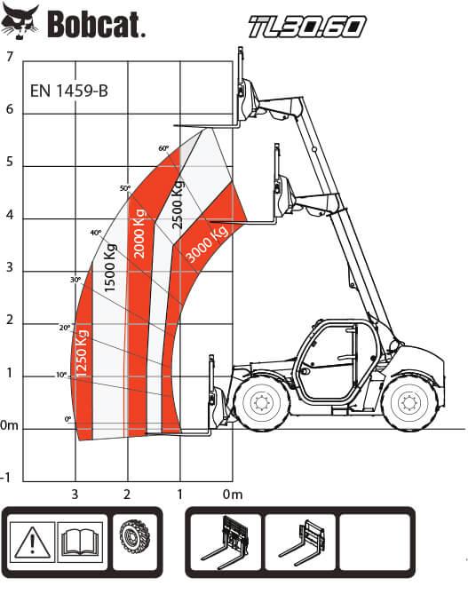 TL.30.60 С рога и гуми 14 х 17.5 с Bob Tach™ таблица на натоварванията