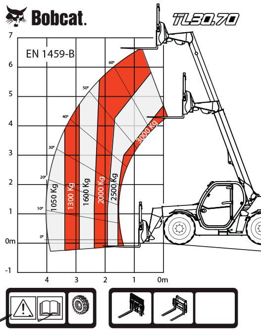 TL.30.70 с рога и гуми 14 х 17.5 с Bob Tach™ таблица на натоварванията