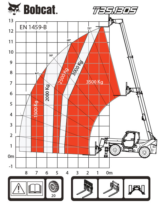 T35.130S таблица на натоварванията