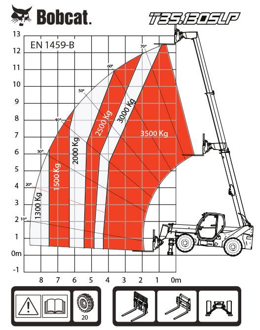 T35.130SLP таблица на натоварванията