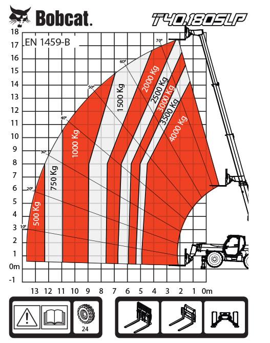 T40.180SLP таблица на натоварванията