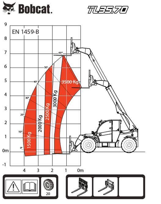 TL.35.70 с рога и гуми 14 х 17.5 с Bob Tach™ таблица на натоварванията